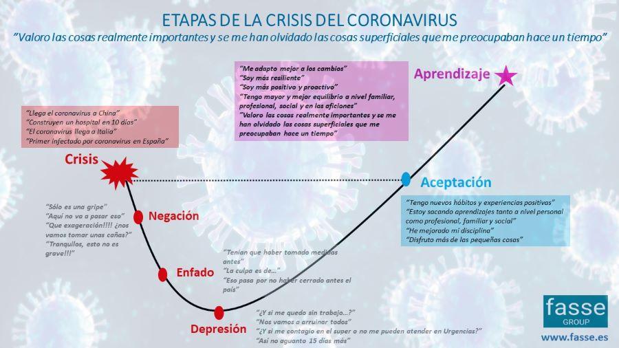 """Lo que sientes es normal… Etapas emocionales en la crisis del """"Corona Virus"""""""